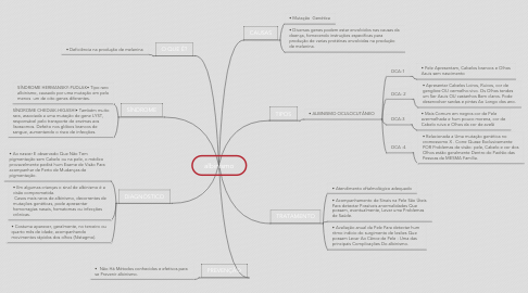 Mind Map: albinismo