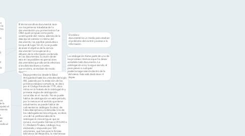 Mind Map: Análisis Documental y Etapas de la Catalogación