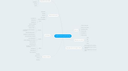 Mind Map: Conflicthantering/beheersing