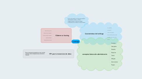 Mind Map: Los blogs