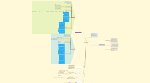 Mind Map: Actividad Financiera del Estado Venezolano