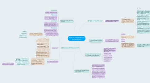 Mind Map: ROLES DE LOS CENTROS DE DISTRIBUCCIÓN