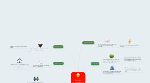 Mind Map: Pensée pré-conceptuelle