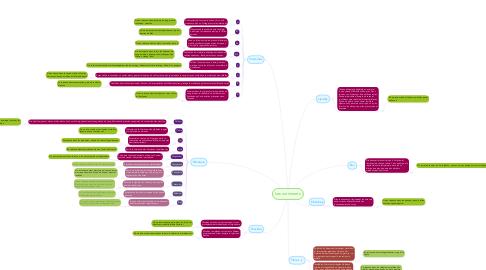 Mind Map: Les nutriments
