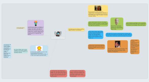 Mind Map: Las Relaciones Públicas