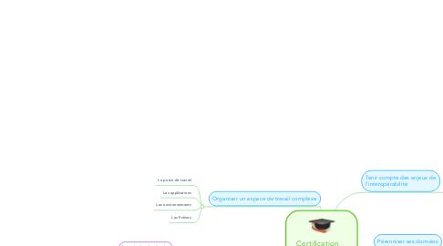 Mind Map: Certification Informatique et Inetrnet