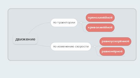 Mind Map: движение