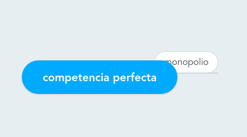 Mind Map: competencia perfecta
