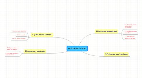 Mind Map: FRACCIONES 1º ESO