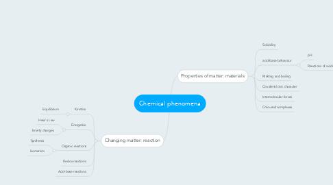 Mind Map: Chemical phenomena
