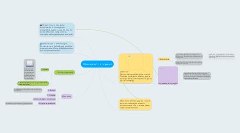 Mind Map: Observación participante