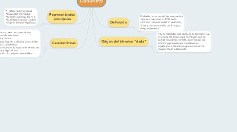 Mind Map: Dadaísmo