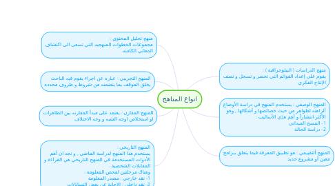 Mind Map: انواع المناهج