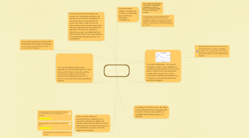 Mind Map: Oferta-Demanda  y sus determinantes