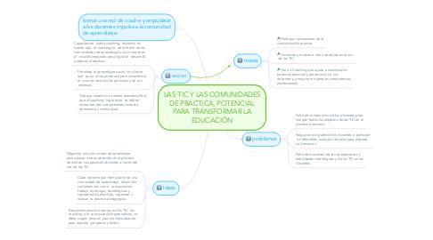 Mind Map: LAS TIC Y LAS COMUNIDADES DE PRACTICA, POTENCIAL PARA TRANSFORMAR LA EDUCACIÓN
