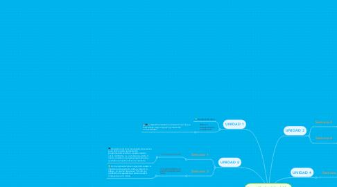 Mind Map: Aprendizajes Adquiridos Durante el Curso