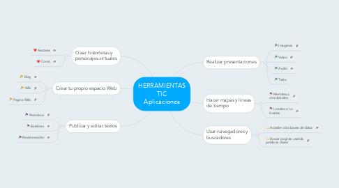 Mind Map: HERRAMIENTAS TIC Aplicaciones