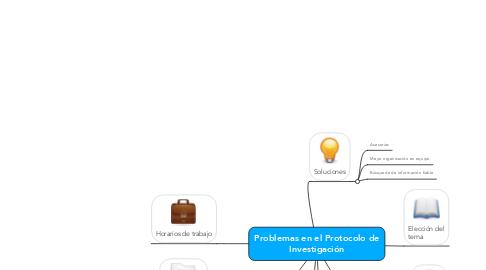 Mind Map: Problemas en el Protocolo de Investigación