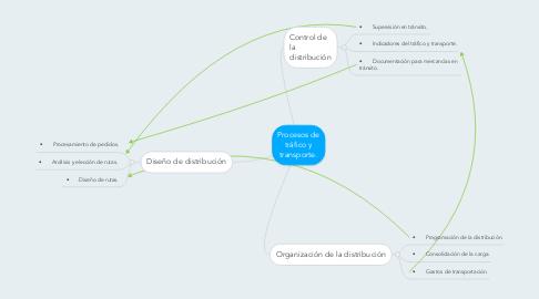 Mind Map: Procesos de tráfico y transporte.