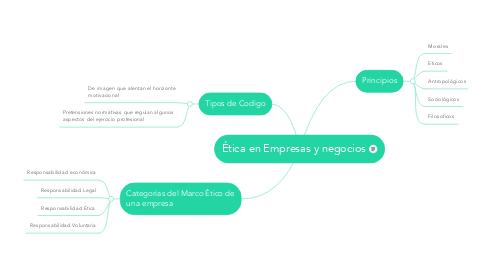 Mind Map: Ética en Empresas y negocios