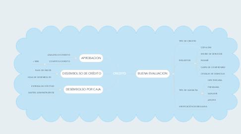 Mind Map: CREDITO