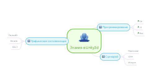 Mind Map: Знания в Unity3d