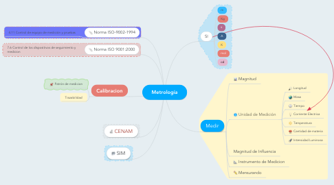 Mind Map: Metrología