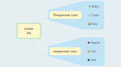 Mind Map: Letter Aa