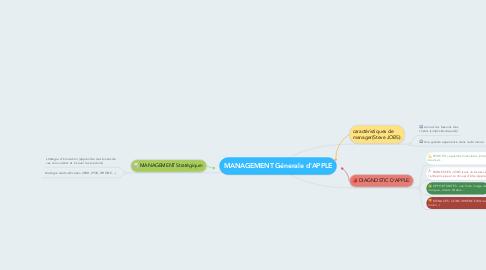 Mind Map: MANAGEMENT Génerale d'APPLE