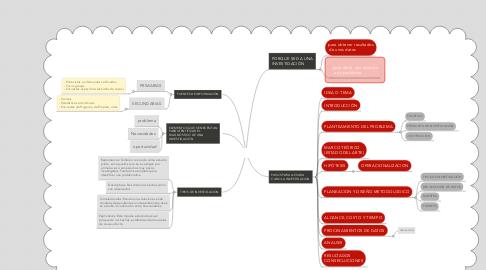 Mind Map: investiacion