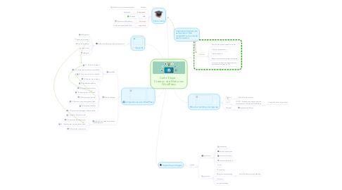 Mind Map: Carte 3 Sujet :  Créer un site Web avec WordPress