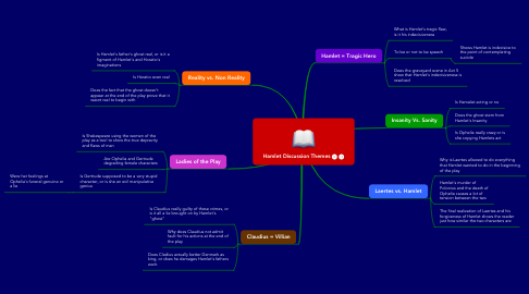 Mind Map: Hamlet Discussion Themes