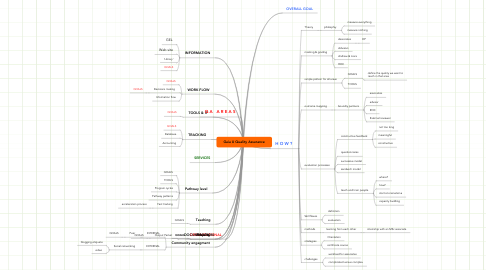Mind Map: Gaia U Quality Assurance