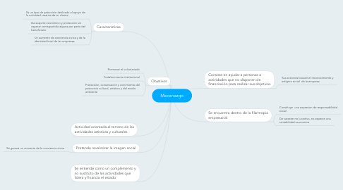 Mind Map: Mecenazgo