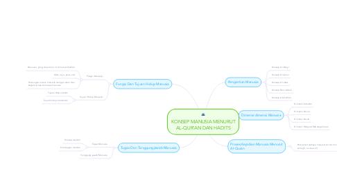 Mind Map: KONSEP MANUSIA MENURUT AL-QUR'AN DAN HADITS