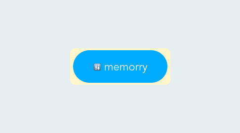 Mind Map: memorry