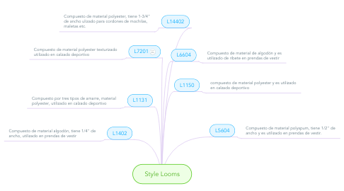 Mind Map: Style Looms
