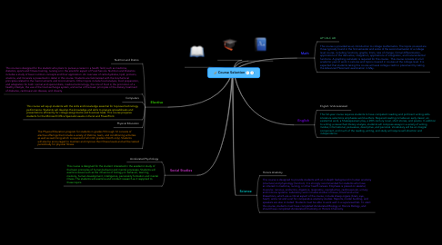 Mind Map: Course Selection