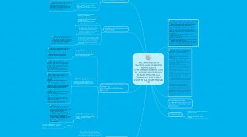 Mind Map: LAS COMUNIDADES DE PRÁCTICA, PARA COMPARTIR SIGNIFICADOS E INTERCAMBIAR SABERES, CON EL USO INNOVADOR DE LAS TIC PARA IMPACTAR A LA COMUNIDAD EDUCATIVA Y MEJORAR SUS COMPETENCIAS TIC.