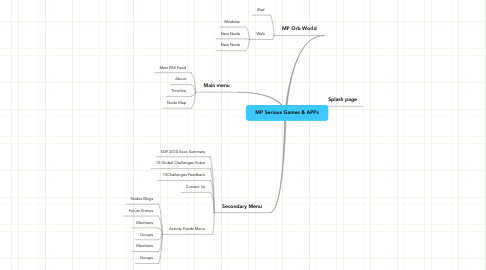 Mind Map: MP Serious Games & APPs