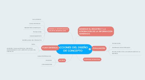 Mind Map: ACCIONES DEL DISEÑO DE CONCEPTO