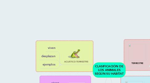Mind Map: CLASIFICACIÓN DE LOS ANIMALES SEGÚN SU HÁBITAT