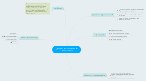 Mind Map: Sistema de información de mercadotecnia
