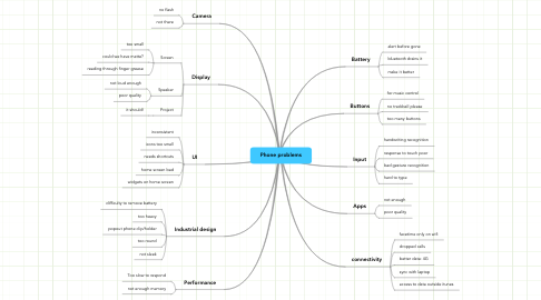 Mind Map: Phone problems