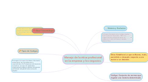 Mind Map: Manejo de la ética profesional en la empresa y los negocios.
