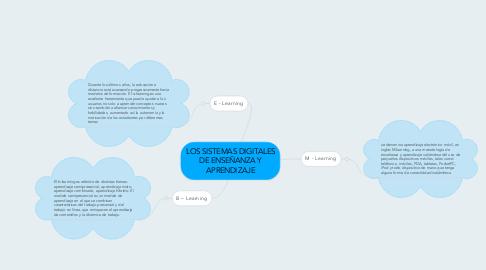 Mind Map: LOS SISTEMAS DIGITALES DE ENSEÑANZA Y APRENDIZAJE