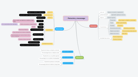 Mind Map: Patrocinio y mecenazgo