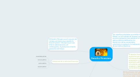 Mind Map: Derecho Financiero
