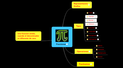 Mind Map: Fracciones