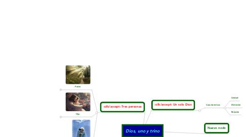 Mind Map: Dios, uno y trino